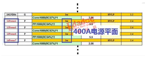 0.8V CORE电源的400A电流的PCB设计