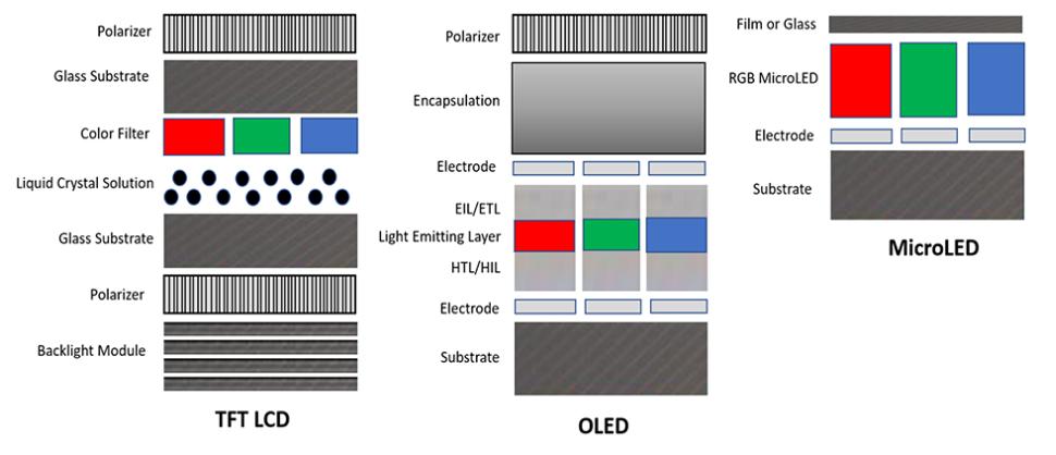 与LCD或OLED相比,microLED有何优势?