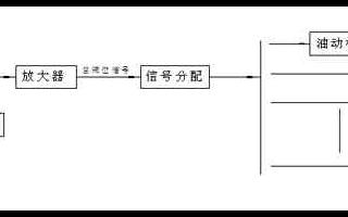 采用计算机控制器实现汽轮机数字电液控制系统的设计