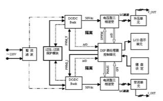 基于DSP TMS320F2812实现变压变频器模块的设计