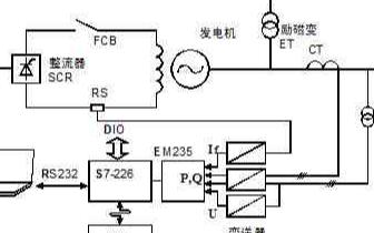 基于工业嵌入式发电机励磁调节器实现发电机故障录波...