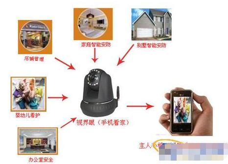 3G可视监控一体机的功能特点及应用方案