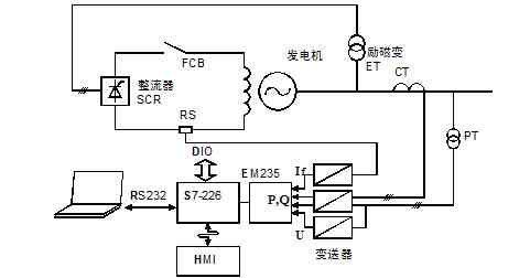 基于工業嵌入式發電機勵磁調節器實現發電機故障錄波系統的設計