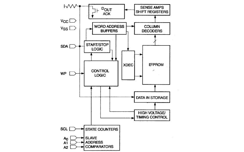 CAT24WC01系列串行E2PROM的數據手冊