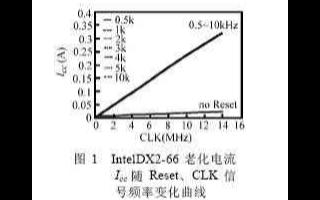 CPU老化技術難點、存在的問題及解決方案