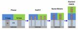 英特尔展示了其基于nanoribbon板状纳米沟道的n/p型堆叠的器件