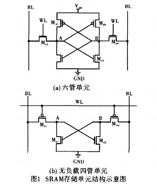 超深亚微米无负载四管与六管SRAM SNM的对比