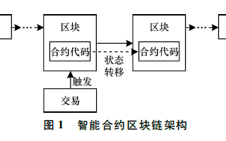 基于智能合约的三方博弈理性委托计算协议