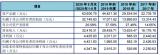 东田微营收结构单一,2018年净利增速暴跌76%