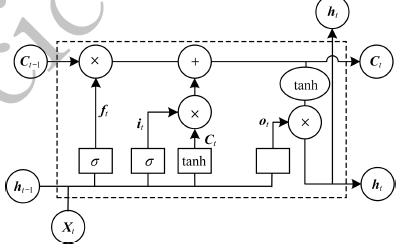 基于PCA和LSTM神经网络的硬件木马检测方法