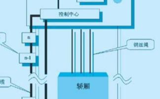 基于西门子AS-I总线技术实现电梯自动控制系统的设计
