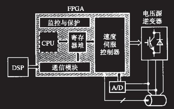 如何使用FPGA實現矢量控制的高性能交流電機速度伺服控制器