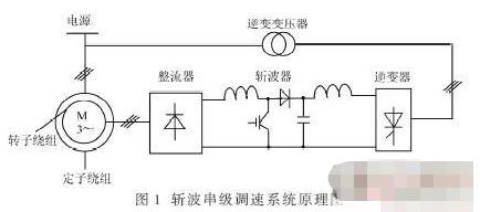基于SVPWM算法實現串級調速系統的優化設計