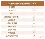 第八版中国网络安全行业全景图正式发布