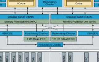 電源架構微控制器PXS20的主要性能特性及應用方案