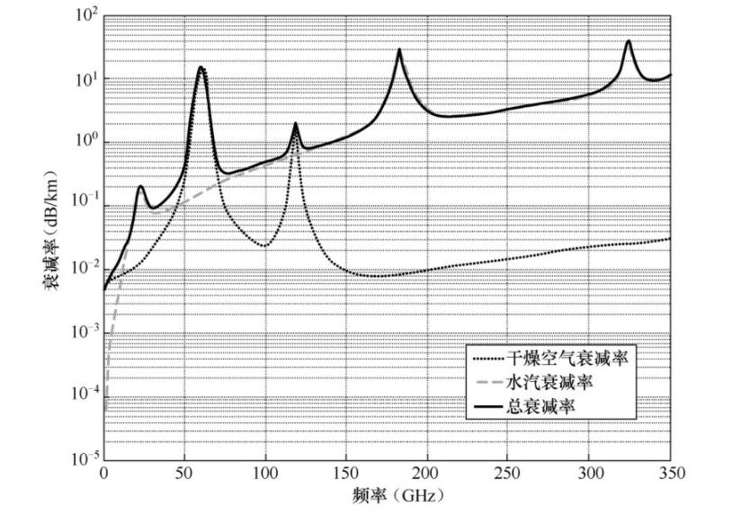 5G移动通信各场景下毫米波强度衰减率分析