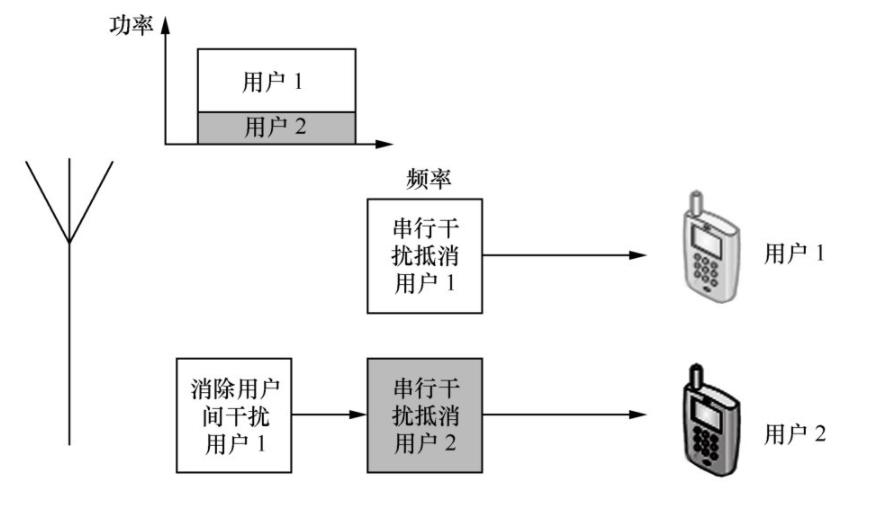 非正交多址技术NOMA的原理 NOMA与OFDM比较