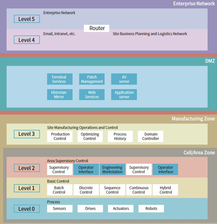 工业物联网面临哪些标准巨大挑战?