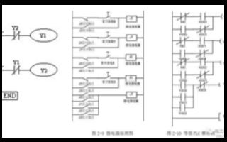 編制PLC程序的基本步驟