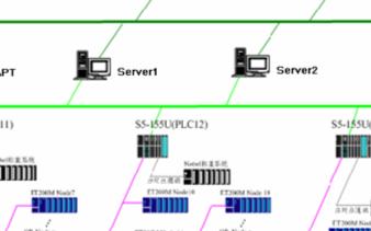 基于WinCC 6.0和CP1613卡实现SIM...