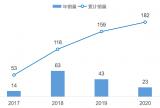 2021年中国无人接驳车市场研究报告发布
