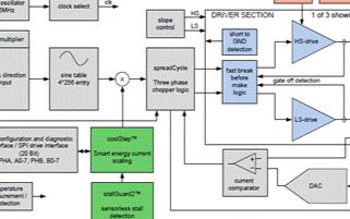 同軸步進馬達驅動器TMC389的主要特性及應用分析