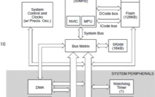 微控制器Stellaris LM3S2616的主要特性及應用解決方案