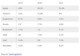 AMD很有可能成为台积电的第二大客户
