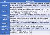 针对我国重点应用领域急需的新材料产业情况进行了研究与分析