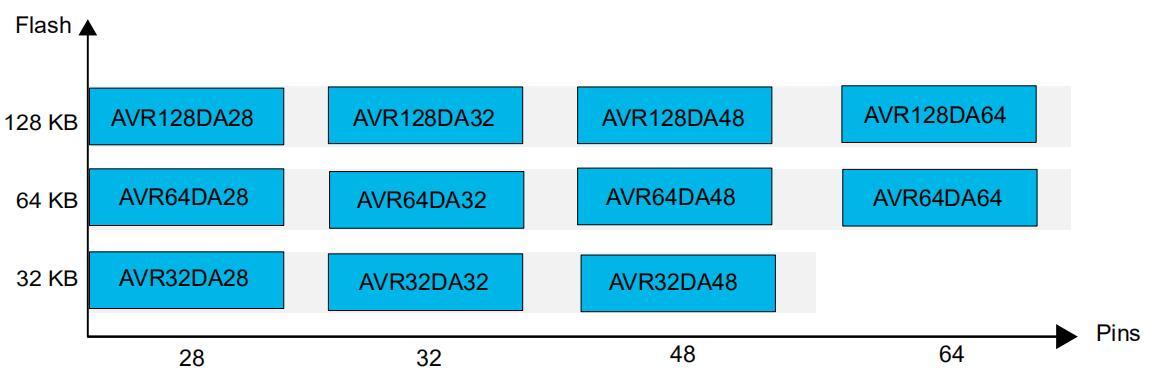 AVR DA系列单片机的基本自举程序
