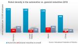 国际机器人联合会发表工业机器人密度排名 中国仍垫...