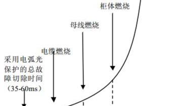 基于AVAGO弧光检测的低压母线保护系统的解决方...