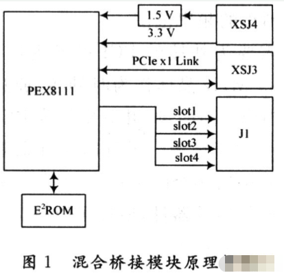 基于PEX8111芯片和CPCIe总线实现混合桥接电路的设计