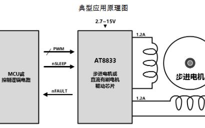 双通道H桥电机驱动芯片AT8833规格说明书