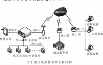 基于嵌入式工控??楹挺藽/OS-II实现车载状态...