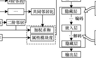 基于稀疏自編碼器的屬性網絡嵌入算法SAANE