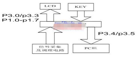 基于MSP430F1232单片机实现动态测功系统的应用方案