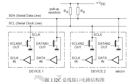 A20 IIC设备驱动开发说明手册下载
