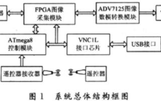 基于单片机和VNC1L-1A芯片实现图像采集系统的设计