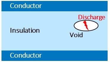 局部放电以及为什么应该检测局部放电?