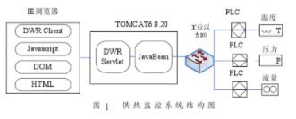 基于AJAX框架DWR、CP243-1 IT和J...