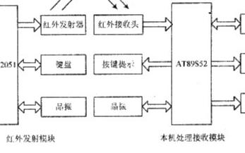 采用AT89C2051和AT89S52单片机实现红外遥控电子密码锁的设计
