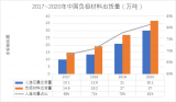 人造石墨唱主角 市场份额占比81%