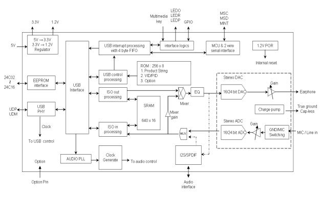 SSS1700 USB耳机线路输入控制器的数据手册免费下载