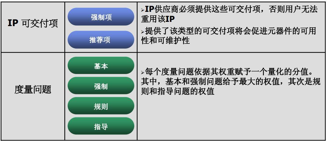 IP設計開發指南與IP核評測