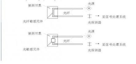 常用的传感器有哪些