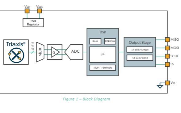 MLX90363具有高速串行接口的MLX90363磁強計芯片的數據手冊