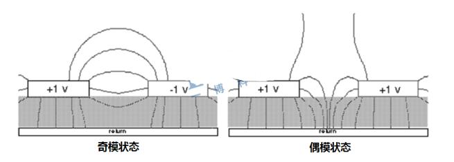 如何正确区分差分阻抗与奇模阻抗,共模阻抗与偶模阻抗