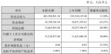 超频三2020年实现营业收入6.01亿元,比上年同期增长12.30%