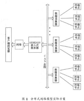 基于嵌入式和无线通信技术的工业通信分布式网络模型的实现
